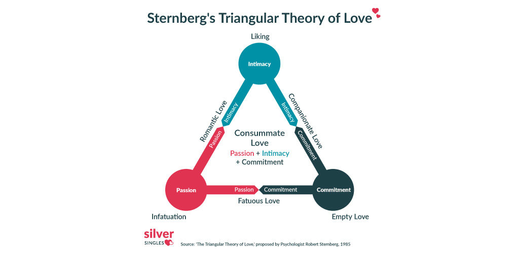 triangluar theory of love