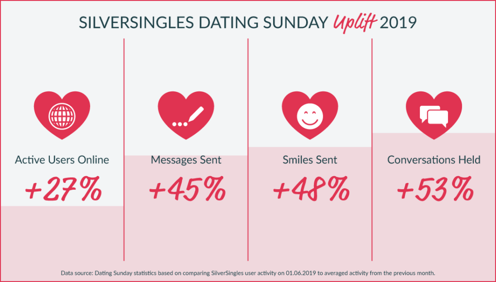SilverSingles graph showing the Dating Sunday uplift on the platform in 2019